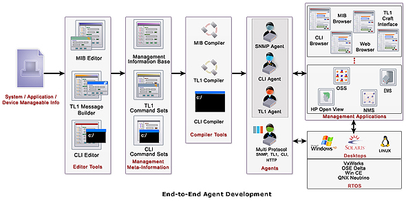 WebNMS Agent Toolkit C Edition- End-to-End Agent Development
