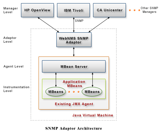 SNMP Adaptor Architecture